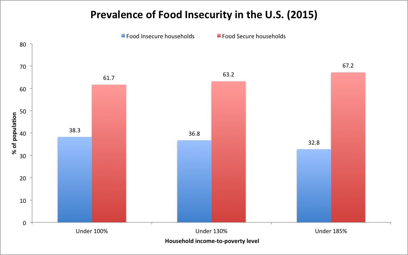 prevalence of poverty and insecurity potentialities Learn about global poverty including the causes of global poverty, statistics around who is living in impoverished the state of food insecurity in the world.